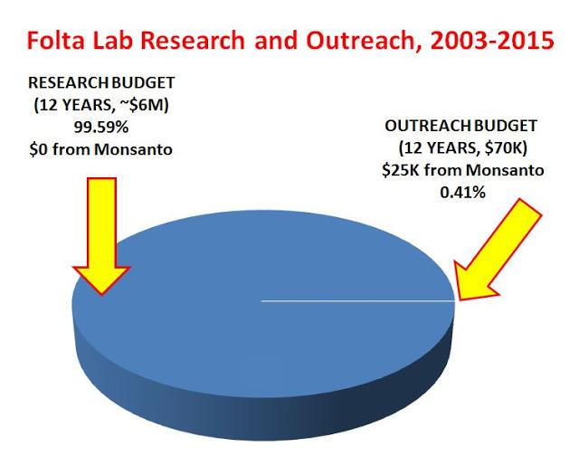 Presupuesto del programa de investigación y alcance