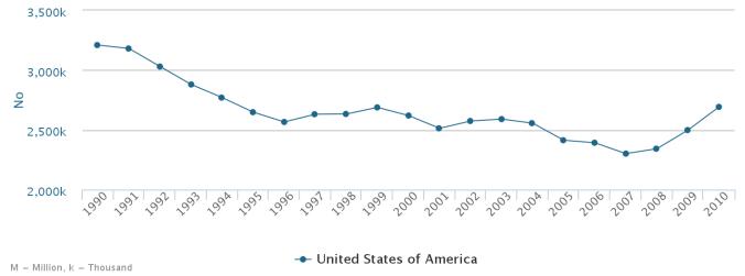 Colmenas en Estados Unidos