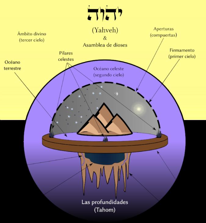 Cosmología de los antiguos israelitas.