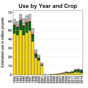 Reducción del uso de Metolachlor para el maíz y la soya