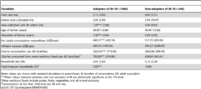 Agricultores de algodón Bt vs. los de algodón no-Bt