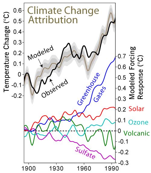 Posibles causas antropogénicas del cambio climático
