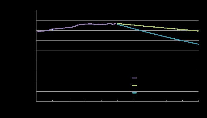 Tierras arables de 1961-2009 y proyecciones al futuro