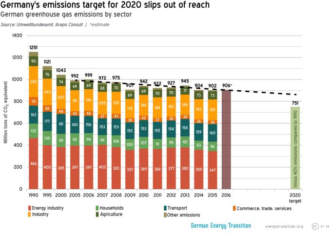 Planes de alcanzar su objetivo de emisiones de gas de invernadero