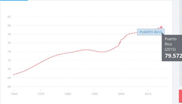 Promedio de Expectativa de Vida - Puerto Rico (Imagen cortesía del Banco Mundial)