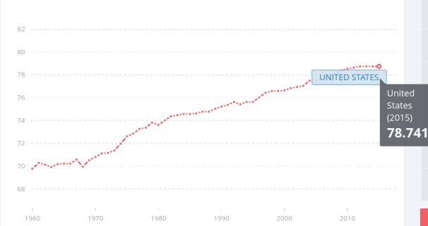 Promedio de Expectativa de Vida - Estados Unidos (Imagen cortesía del Banco Mundial)
