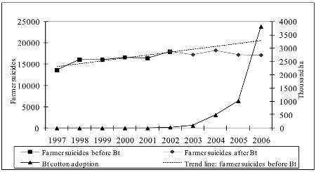 Suicidios vs. cultivos de algodón Bt