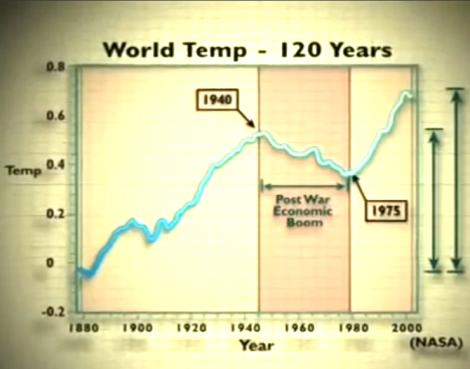 Gráfica de `The Great Global Warming Swindle'