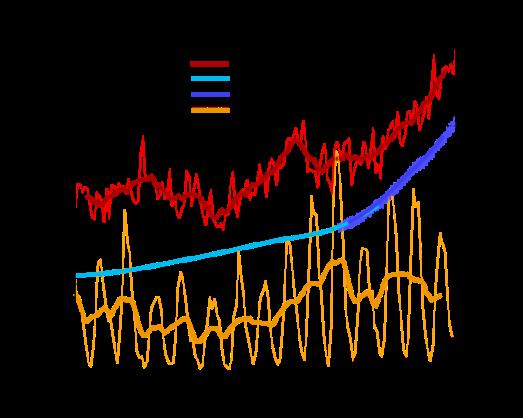 Temperatura del clima vs. concentraciones de bióxido de carbono vs. actividad solar