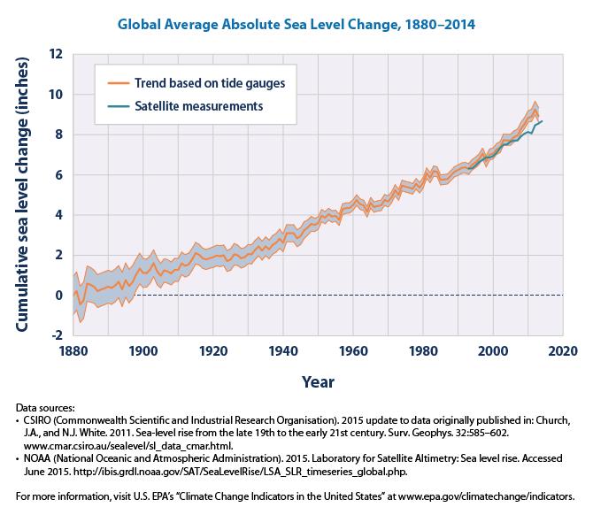 Tendencias globales del alza del nivel del mar.