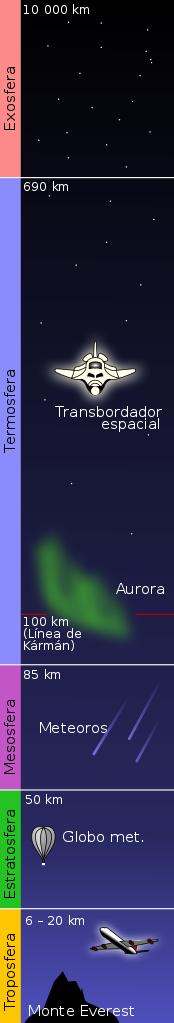 Diferentes estratos de la atmósfera terrestre