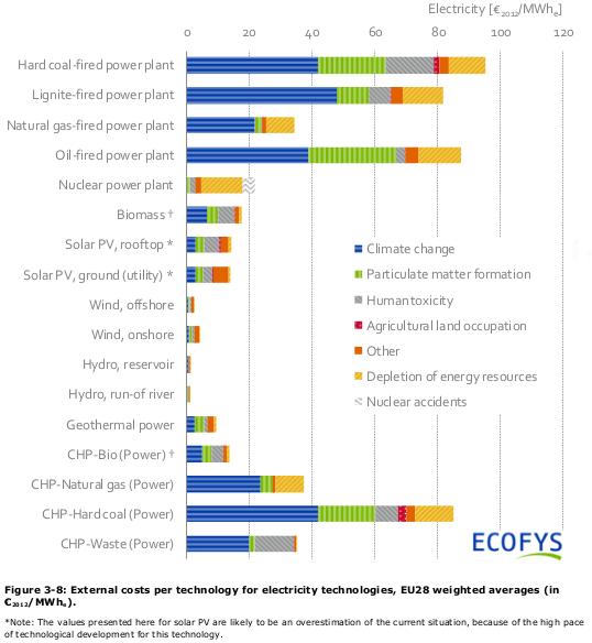 Tabla de externalidades por Ecofys.