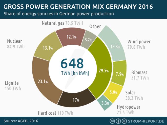 Generación de energía eléctrica en Alemania.