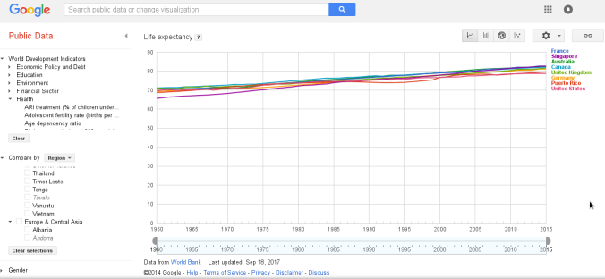 Gráfica de expectativa de vida