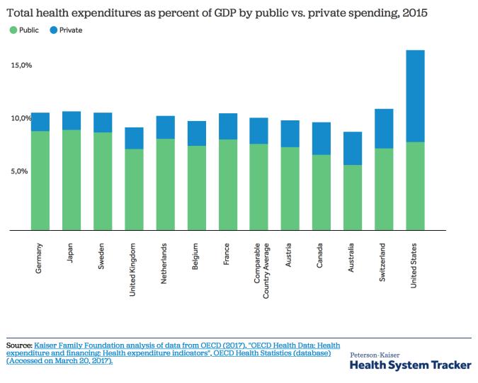 Gasto en salud, % del PDB