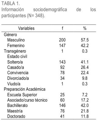 Información sociodemográfica de ateístas