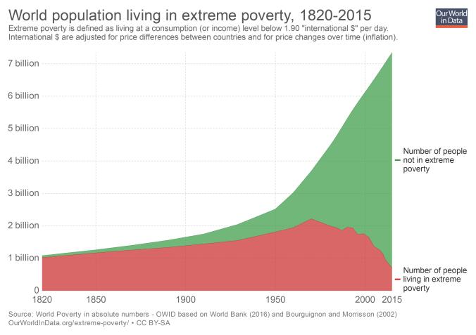 La población mundial que vive en pobreza extrema