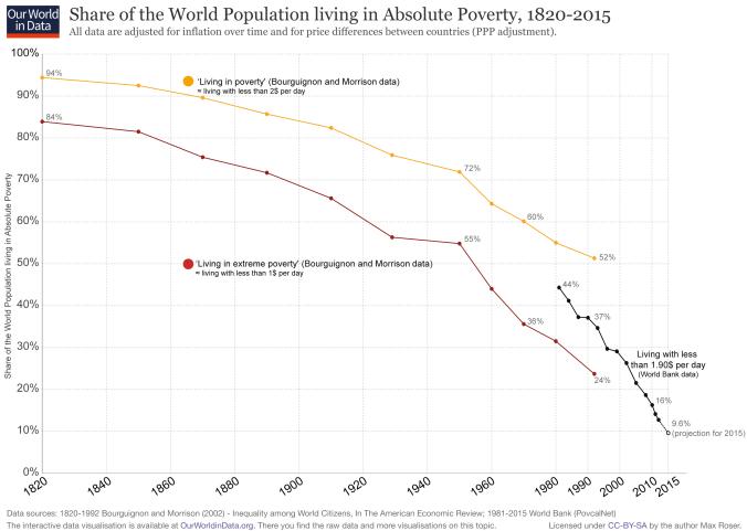 Tasa de población mundial bajo los niveles de pobreza