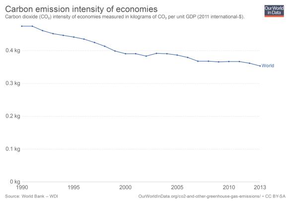 Emisión de bióxido de carbono por unidad de PDB en dólares
