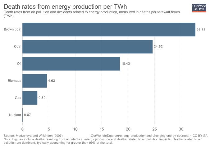 Tasa de muertes por producción de energía en TWh