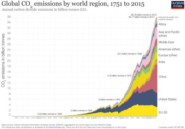 Emisiones globales de bióxido de carbono