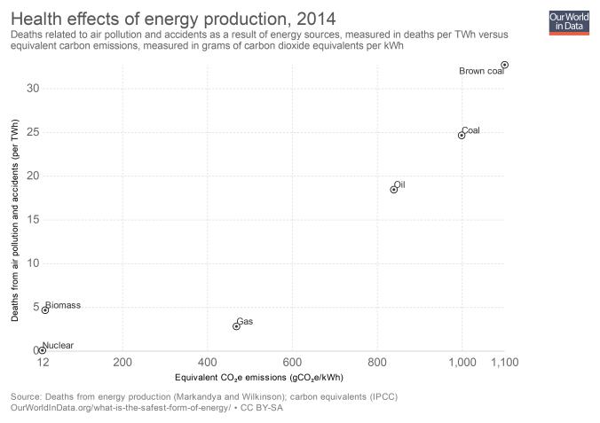 Efectos a la salud por producción de energía.