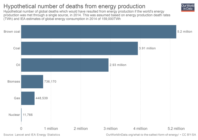 Números hipotéticos de muertes por producción de energía