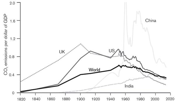 Decarbonización energética