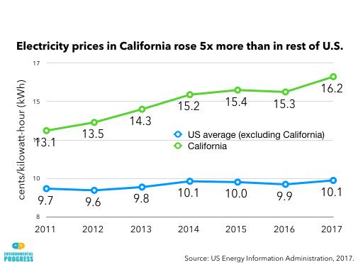 Aumento de costo de electricidad en California