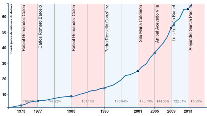 Gráfica del aumento de la deuda