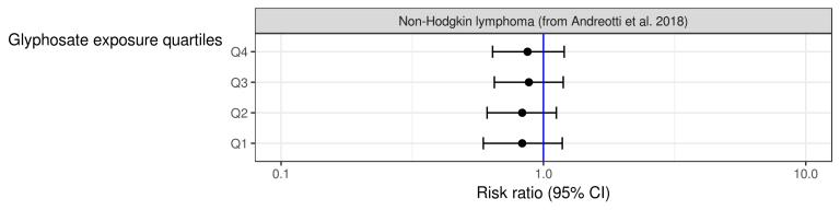 Bosque de datos de la relación NHL-glifosato según el Agricultural Health Study.