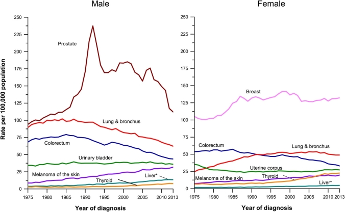 Totalidad de incidencias de tipos de cáncer