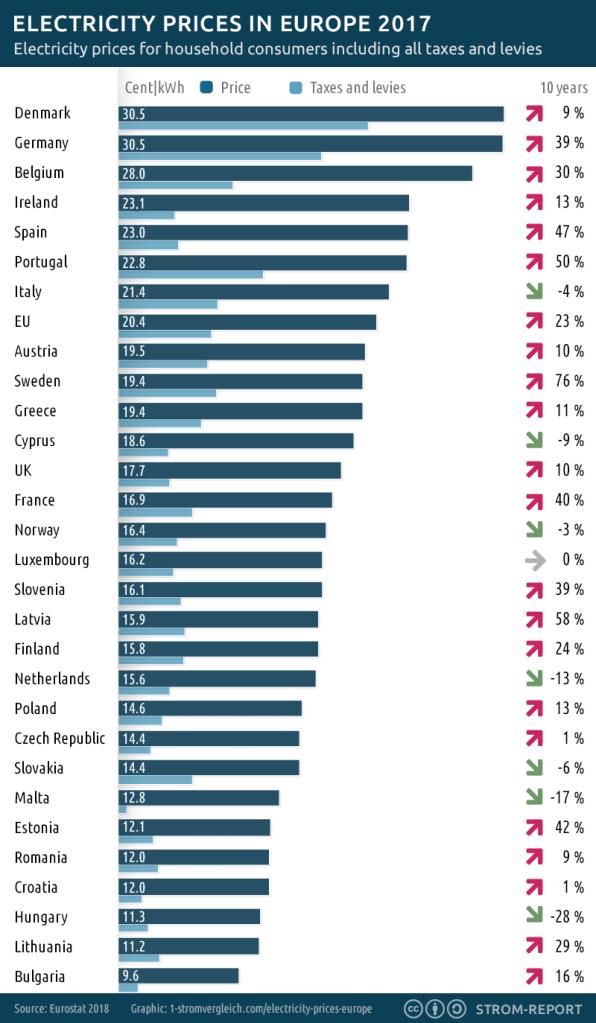 Precios de electricidad en Europa