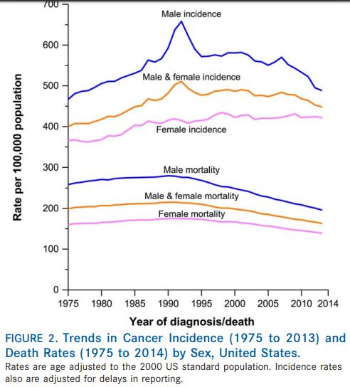 Las tendencias de incidencias y mortandad por cáncer por sexo.