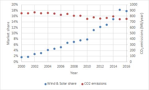 Relación entre el aumento de molinos de viento y placas solares en relación con las emisiones de CO2.