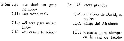 Comparación entre el texto de 2 Samuel y la perícopa de Lucas 1. (Fitzmyer II: 101)