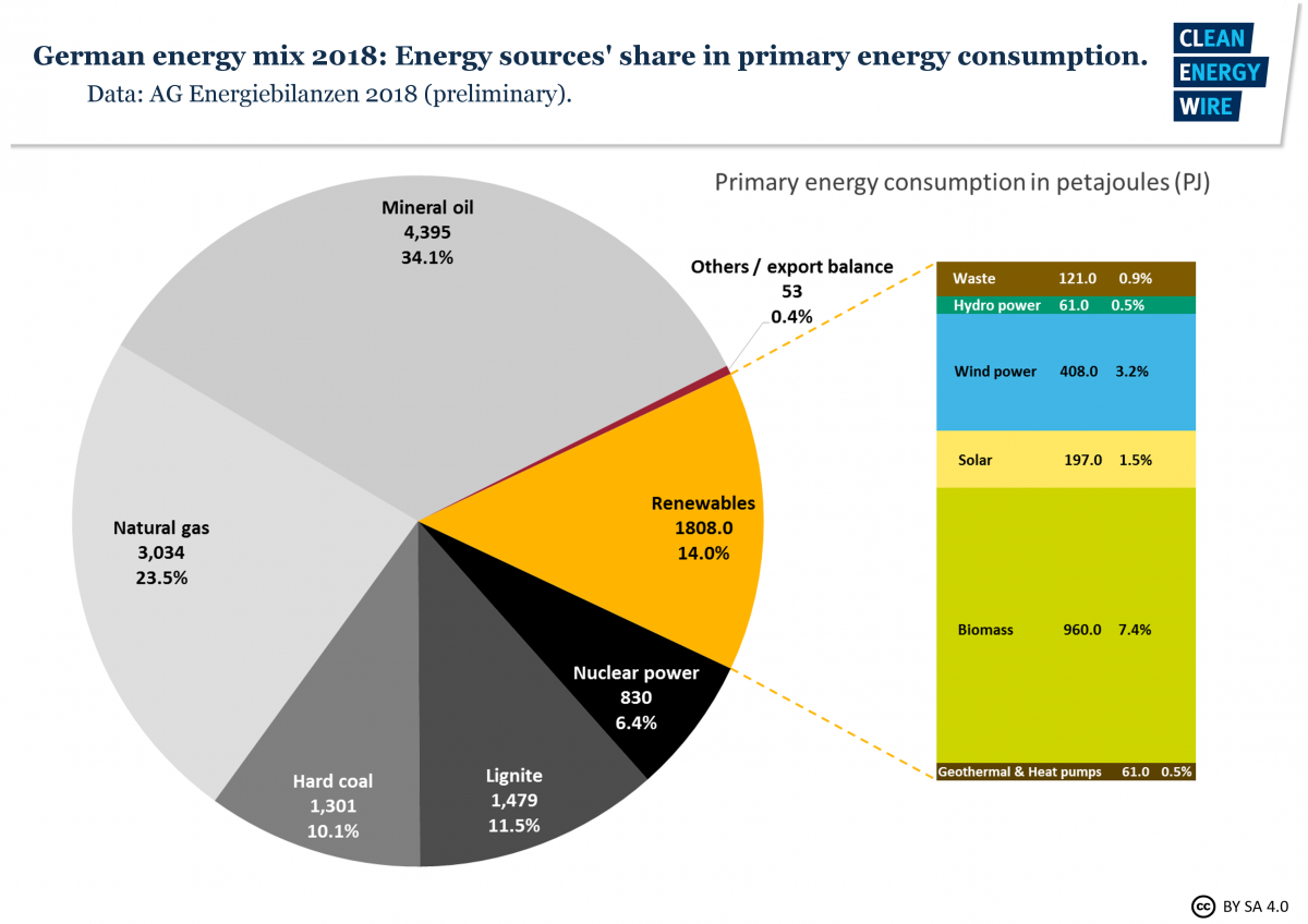 Consumo de fuentes energéticas de Alemania