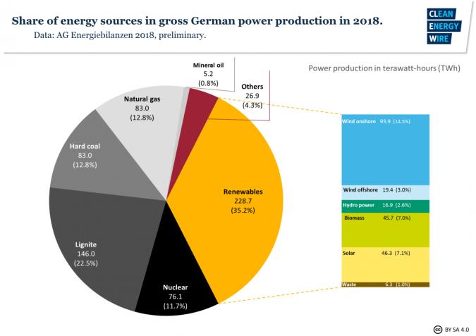 El porcentaje de producción energética en Alemania