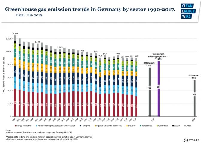 Emisiones de gas de invernadero de Alemania