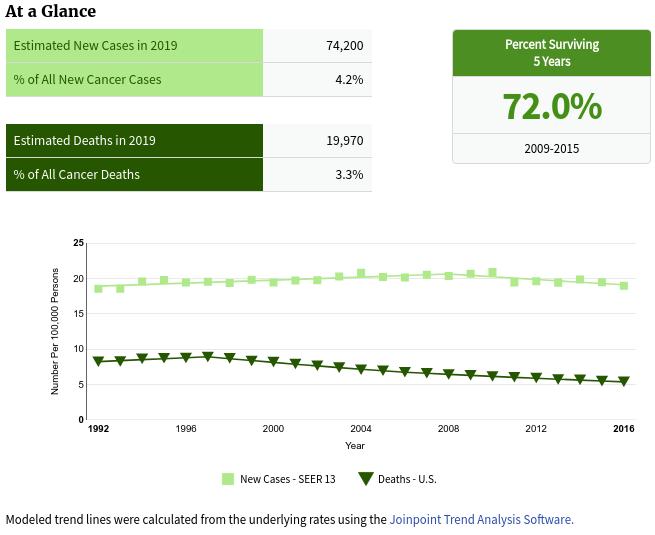 Estadísticas de linfoma no hodgkiano (NIH)