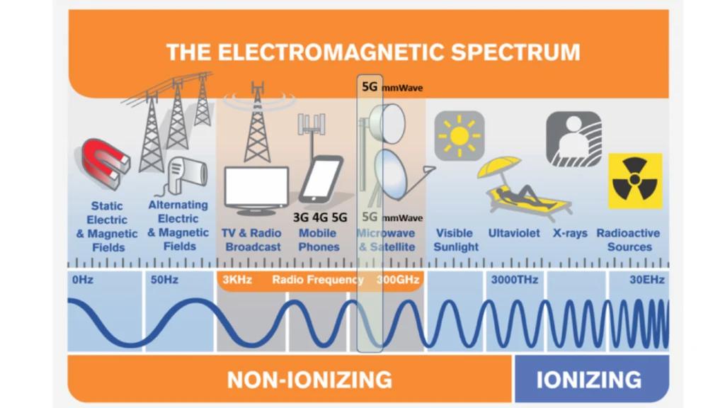 Espectro 5G