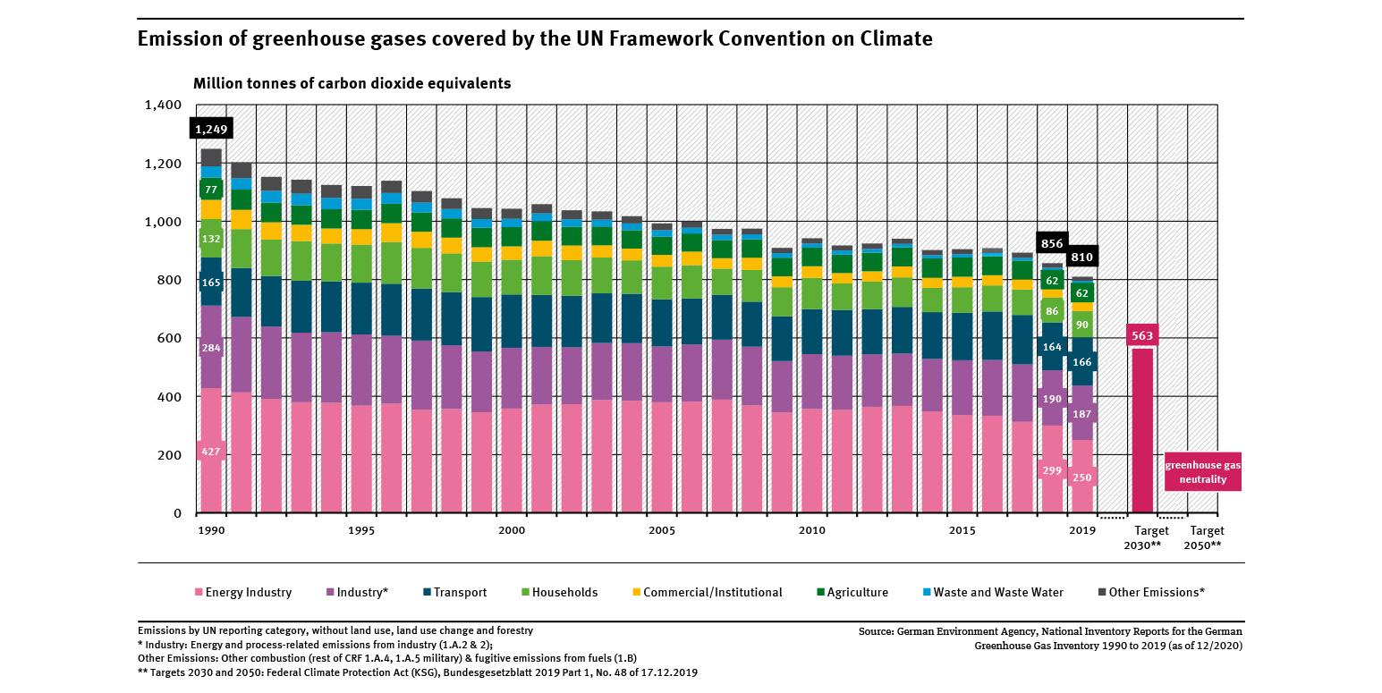 Emisiones de gas de invernadero en Alemania