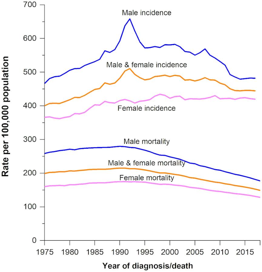 Las tendencias de incidencias y mortandad por cáncer por sexo