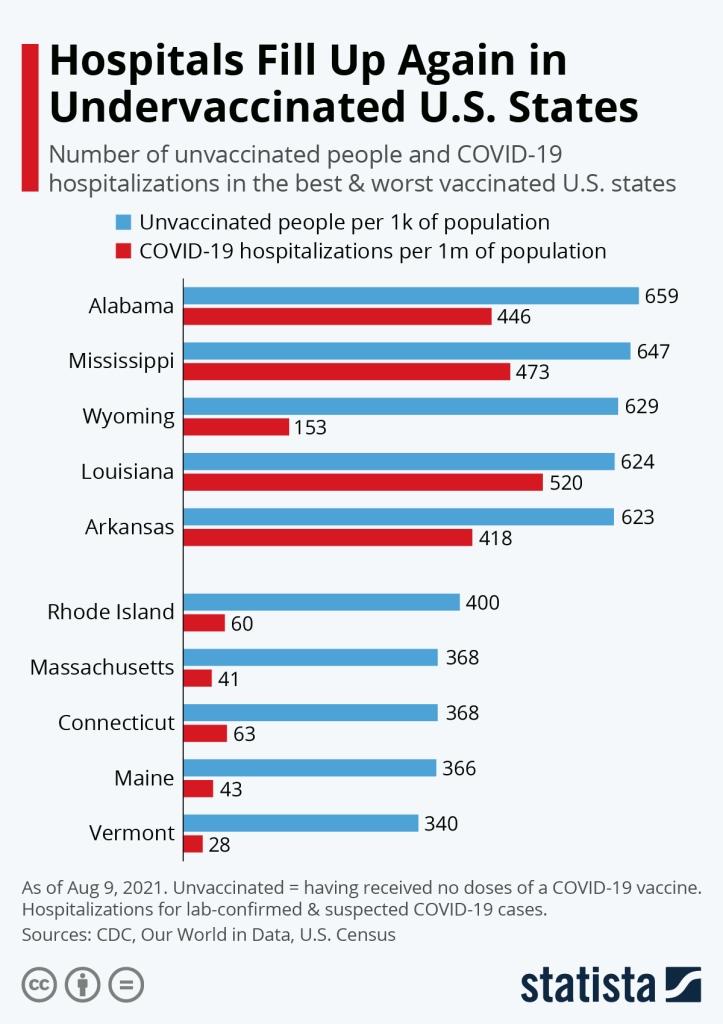 Número de vacunados y no vacunados en aquellos estados de EEUU