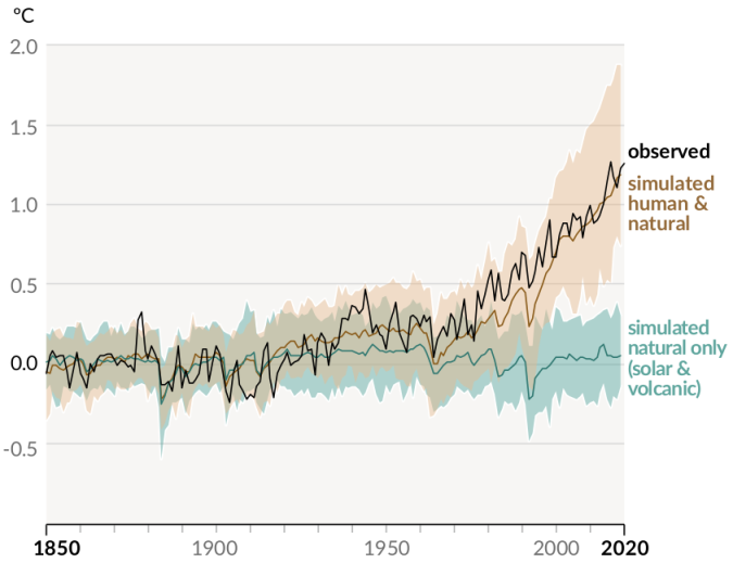 Aumento de temperatura global