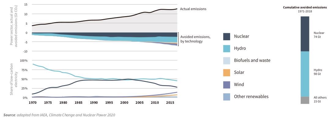 Imagen de UNECE: Emisiones de dióxido de carbono